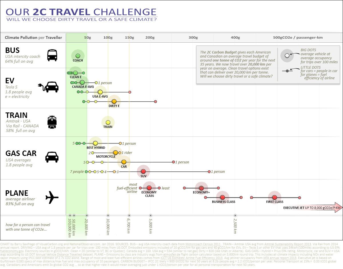 Essential infographics for the climate-conscious traveller