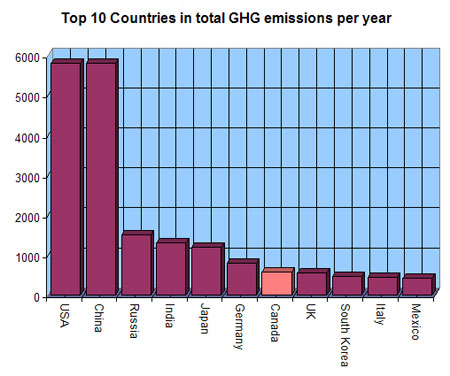 Despite being only the 36th most populous nation we manage to be the 7th largest emitter of greenhouse gases...both this year and total for all years. UK has twice our population but fewer emissions.