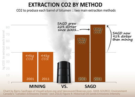oilsands CO2 per barrel by extraction method: SAGD vs mining
