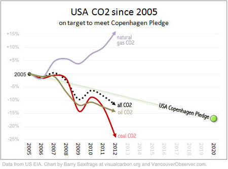 USA CO2 since 2005 on target to meet Copenhagen pledge