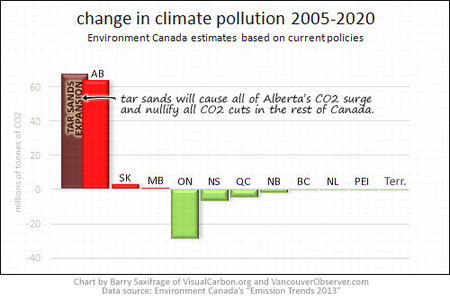 Tar sands climate pollution surge to wipe out all CO2 cuts by rest of Canadians