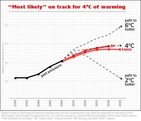 Both Exxon and BP think humans will burn enough fossil fuels to push climate to 4C warmer!