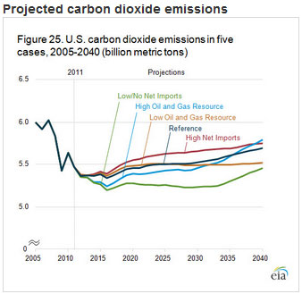 US EIA chart showing CO2 for all scenarios used