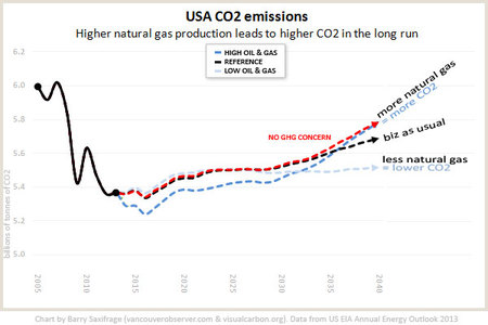 High-levels of fracked natural gas leads to same amount of CO2 as if there were no climate efforts at all