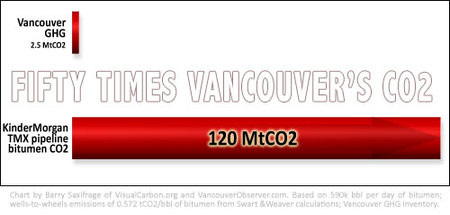 Chart 1 -- Fifty times Vancouver's emissions