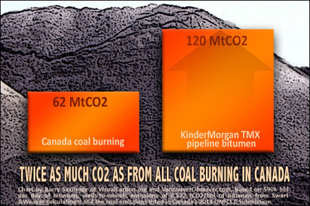 Chart 2 -- Double all the coal burning in Canada