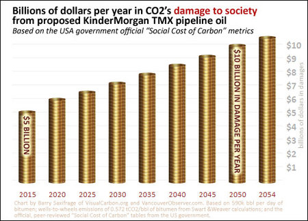 Chart 3 -- $5 billion in damage to society every year