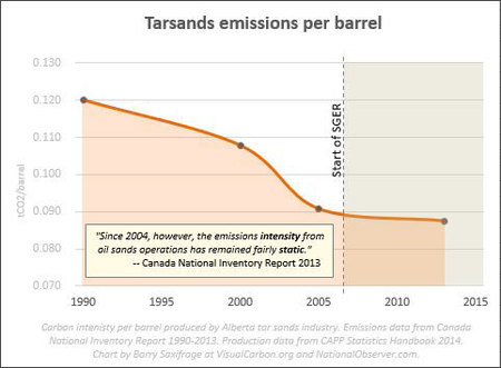 Carbon intensity per barrel in Canada tar sands