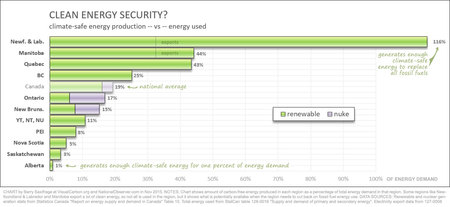 clean energy security in Canada. Carbon-free electricity generation as precent of total provincial energy demand