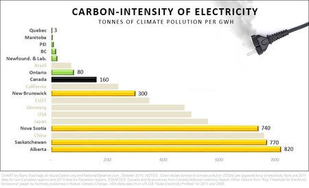 carbon intensity of electricity generated in Canadian provinces.