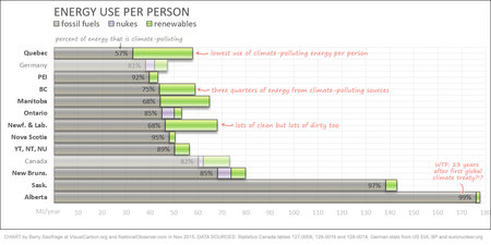 Energy use per capita in Canadian provinces, ranked by fossil fuel use