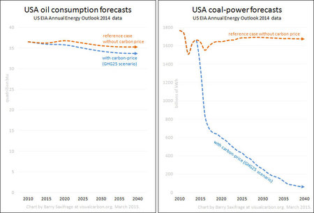 USA Coal vs Oil with carbon pricings
