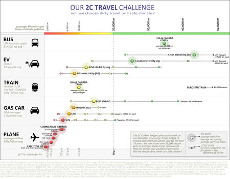 Our 2C travel challenge: kilometers per tonne of climate pollution