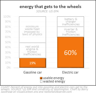 Energy that makes it to the wheels: gasoline vs electric cars