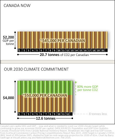 Canada's 2030 climate success: 12.6tCO2 per person at $4,000 in GDP per tonne