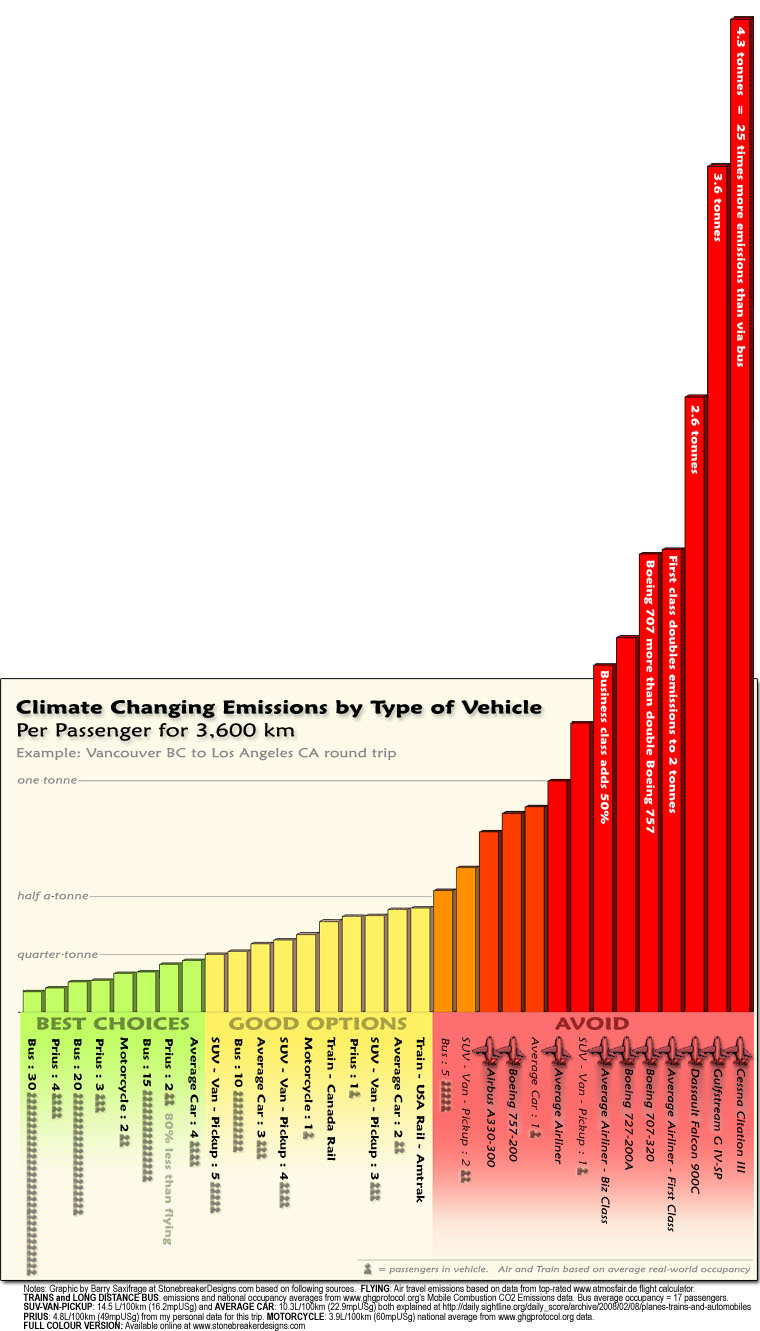 Climate Emissions by Type of Vehicle by Barry Saxifrage