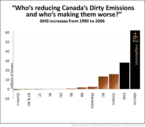 Canadian Provincial GHG trends by Barry Saxifrage
