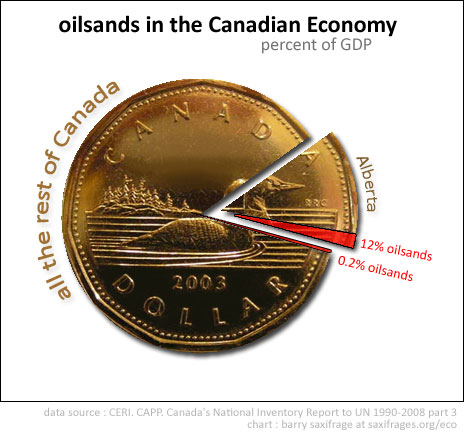 Oilsands are small part of Canadian Economy by Barry Saxifrage