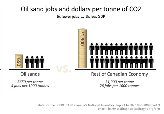 Oil sands jobs and GDP per tonne CO2 by Barry Saxifrage