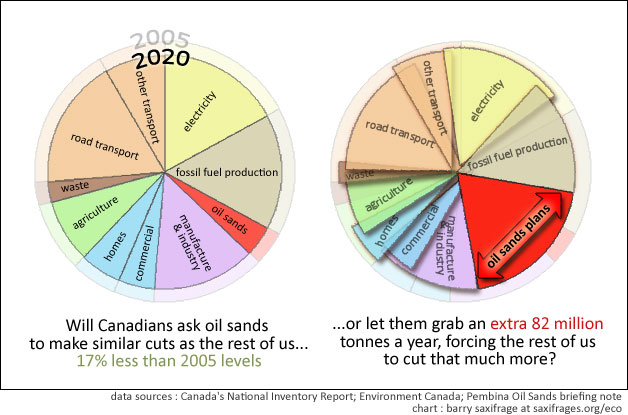 Oil sands equal share vs planned grab by Barry Saxifrage