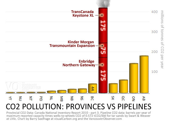 CO2: Provinces vs Pipelines by Barry Saxifrage