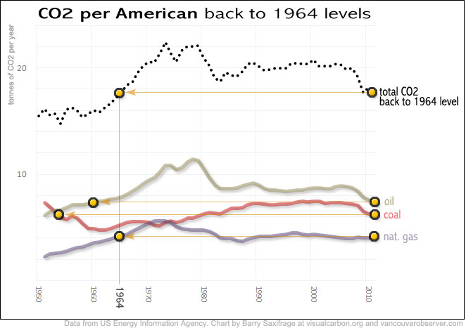 Americans' carbon footprint back to 1964 levels by Barry Saxifrage