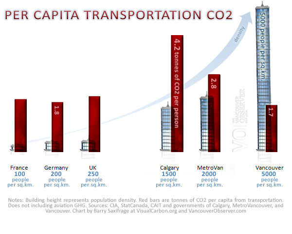 Transportation CO2 per person by Barry Saxifrage