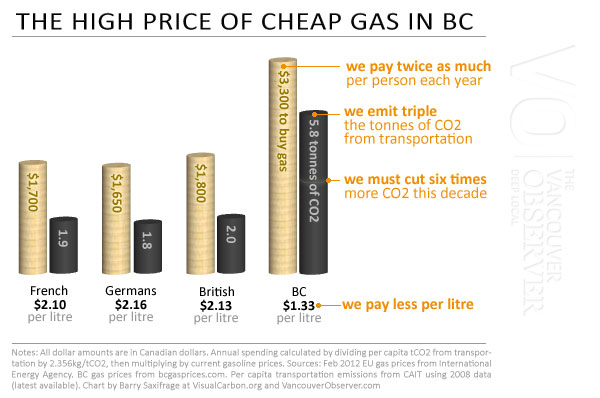The high cost of cheap gasoline by Barry Saxifrage