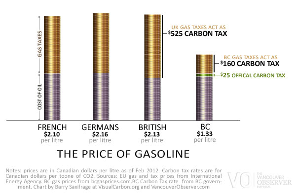 Virtual carbon taxes on gasoline by Barry Saxifrage