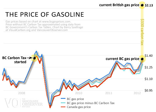 How Much Is Tax In Bc >> Visual Carbon Bc Tax On Carbon Fuels Tiny Compared To Uk