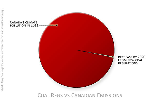 Canada's weak new coal regulations by Barry Saxifrage