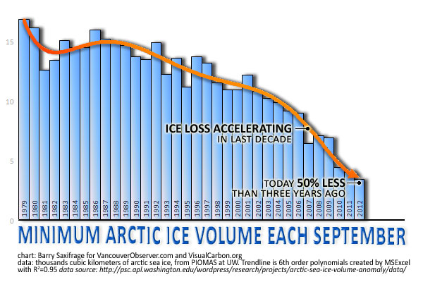 Arctic sea ice collapses by Barry Saxifrage