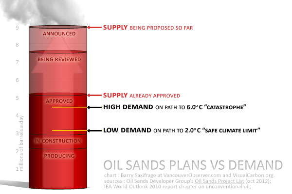 More oil sands than the future will want by Barry Saxifrage