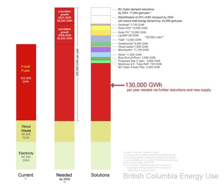 BC Green Energy Needs by Barry Saxifrage