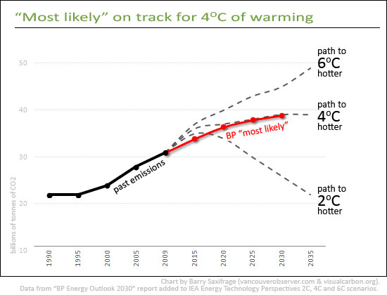 """Most likely"" heading for 4C of warming: BP by Barry Saxifrage"