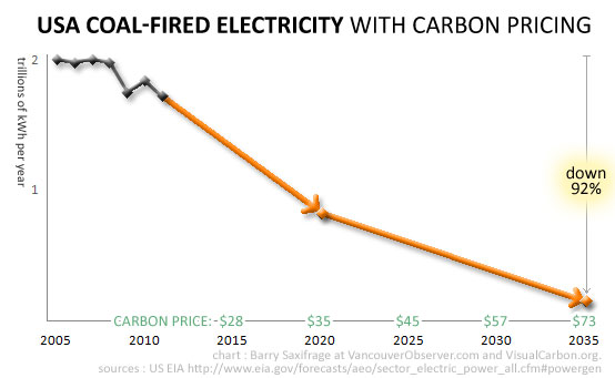 Collapse of USA coal with carbon pricing by Barry Saxifrage