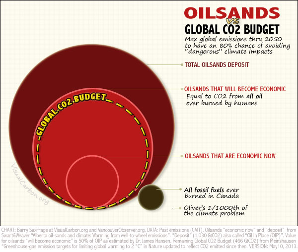 Oilsands vs Global CO2 Budget by Barry Saxifrage