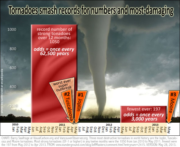 Tornado seasons smash records  by Barry Saxifrage