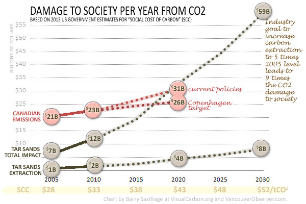 social costs of co2 rising for Canada and oilsands by Barry Saxifrage