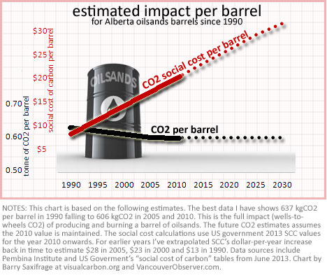 CO2 damage to society per barrel of oilsands by Barry Saxifrage