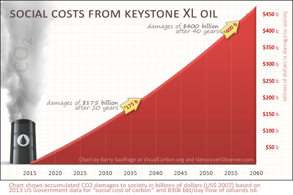 Keystone XL = half a trillion dollar in co2 damages by Barry Saxifrage