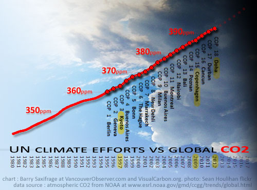 Climate failure from Kyoto to Doha in one simple chart by Barry Saxifrage
