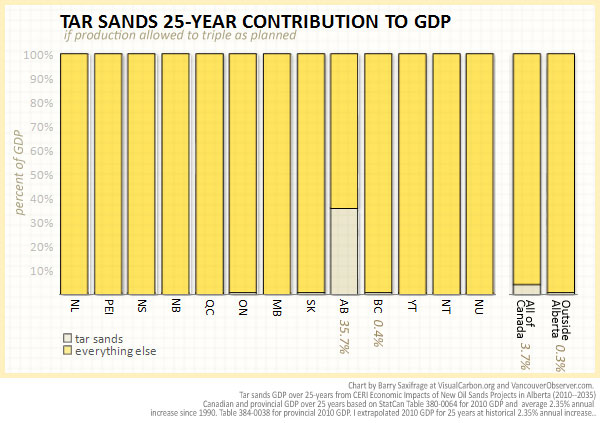 Provincial GDP from tar sands expansion plans by Barry Saxifrage