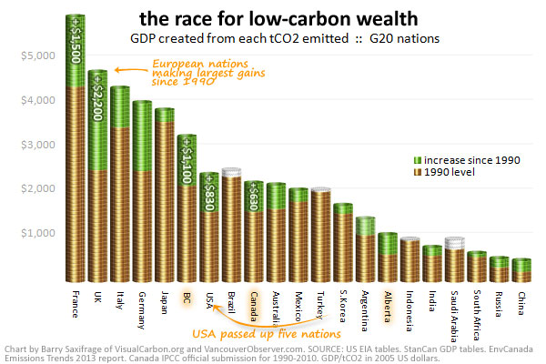 Who is winning the race to low-carbon prosperity?  by Barry Saxifrage