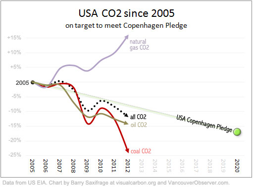 USA CO2 since 2005 by Barry Saxifrage