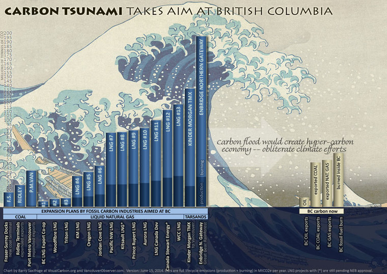 """Carbon Tsunami"" takes aim at BC by Barry Saxifrage"