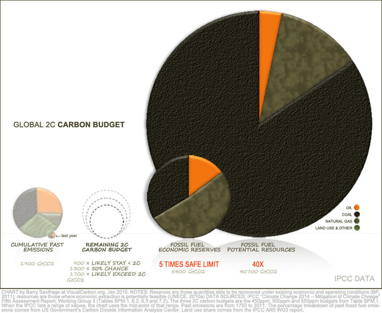 Global 2C Carbon Budget by Barry Saxifrage