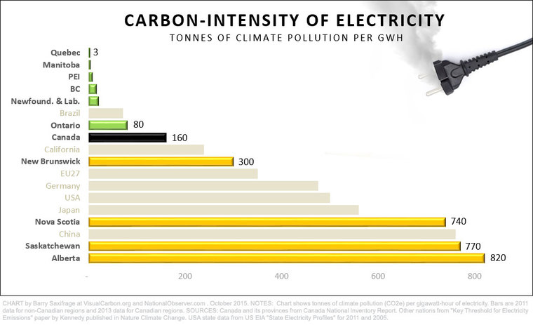 Carbon-intensity of Canadian Electricity by Barry Saxifrage