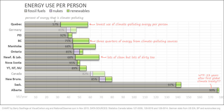 Energy use per Canadian by Barry Saxifrage