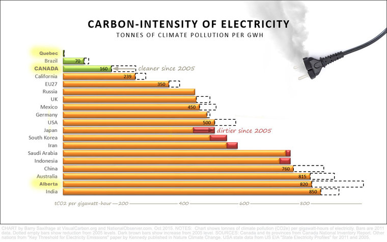 Carbon-intensity of Electricity by nation by Barry Saxifrage